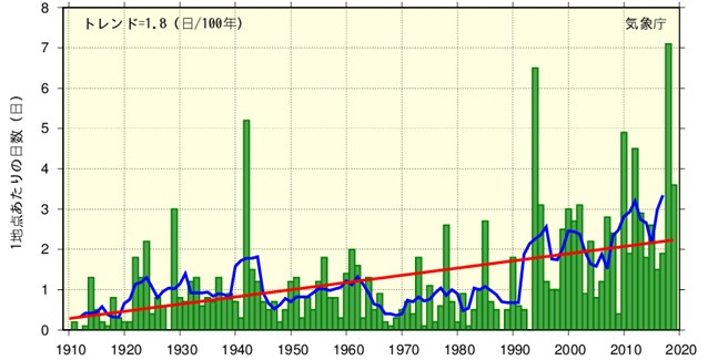 Figure 2. Annual number of days where maximum temperature is 35℃ or higher (hot days) in Japan (1910-2019). The blue line shows the 5-year moving average, and the red line shows the long-term trend. (Source: Japan Meteorological Agency)