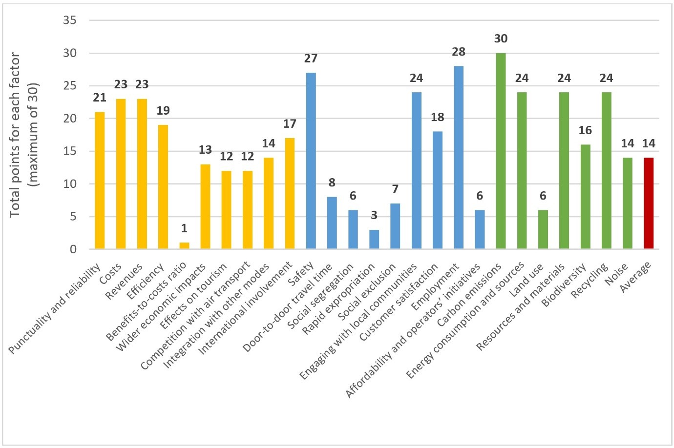 Figure 1: Sustainabilty factors score comparison (Azzouz and Jack, 2020)