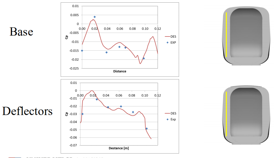 Results comparing pressure values from the TRAIN Rig (blue dots) and CFD testing (red line) for the Inter-car gap.