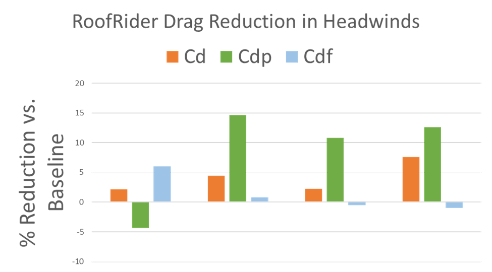 RoofRider Drag Reduction in Headwinds Graphic