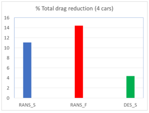 Total drag reduction (4 cars) graph