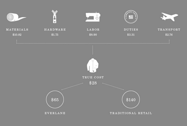 Everlane costs diagram