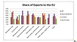 West Midlands' Service exports to the EU: Brexit will not be the same for every region