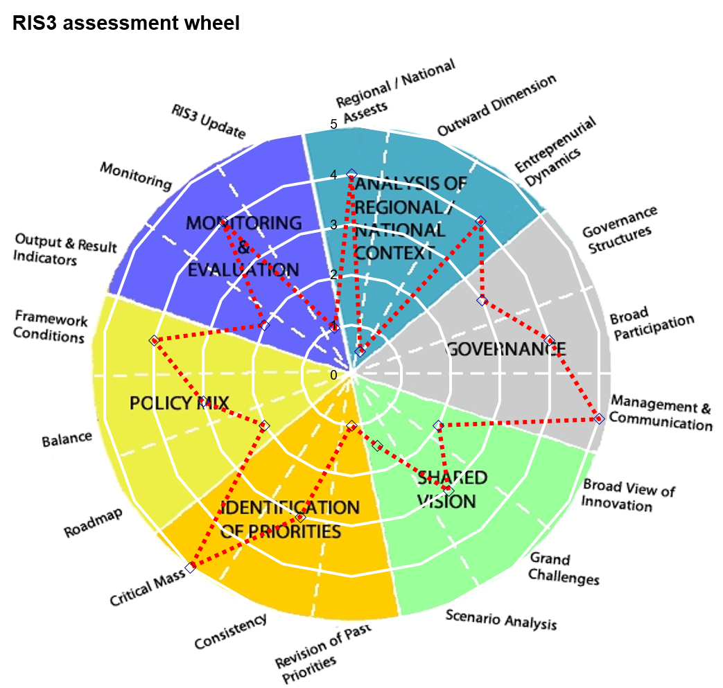 The RIS3 Assessment Wheel is a tool for the synthetic representation of the progress made in drafting/designing a RIS3 (Smart Specialisation Strategies).
