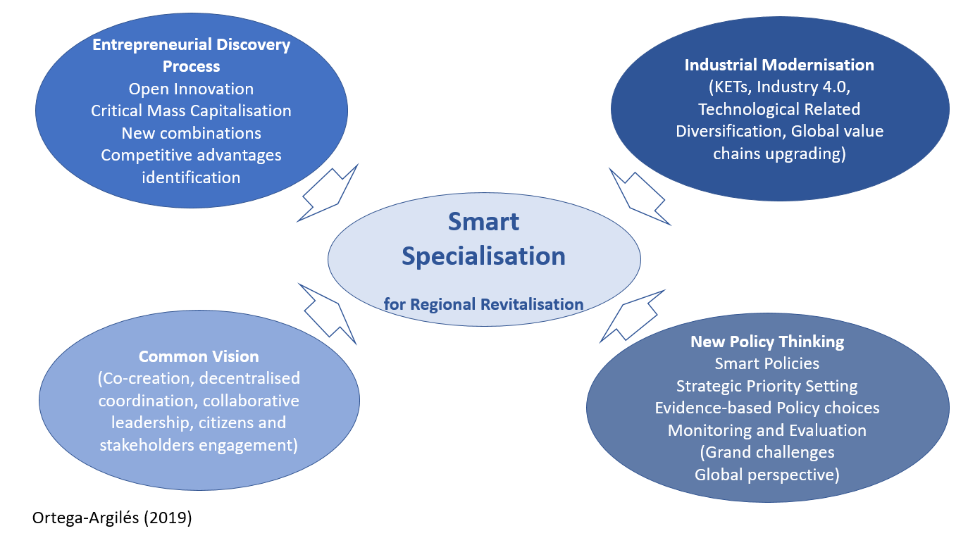 What is Smart Specialisation?