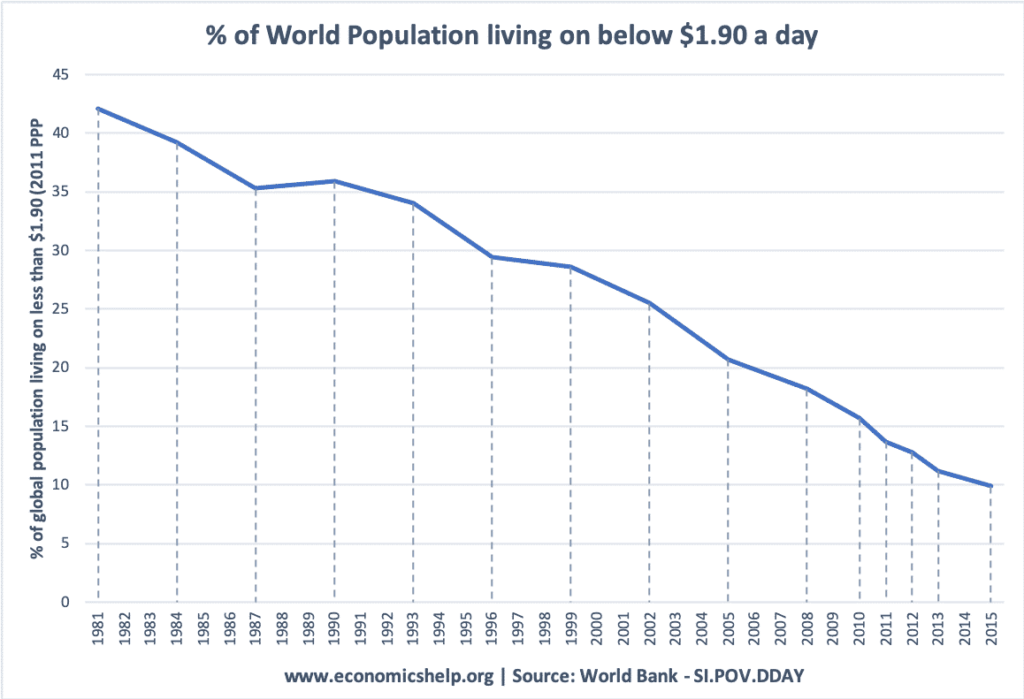 This graph shows the dramatic fall in the numbers of the world population that lives on $1.90 a day