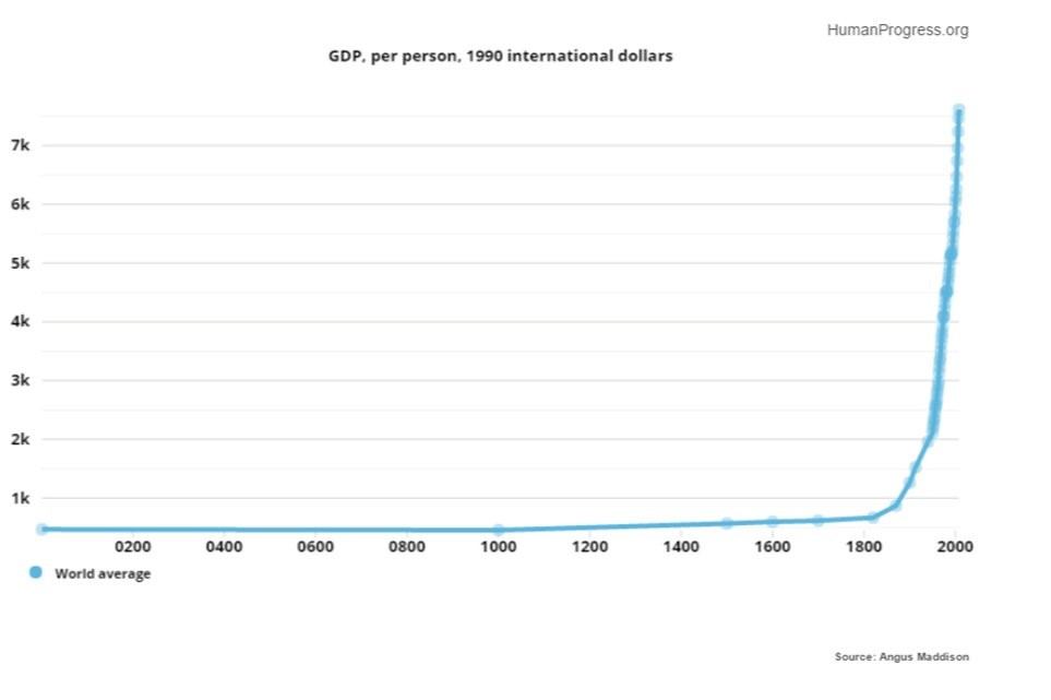 This graph shows the huge rise in GDP per head in the last 200 years.