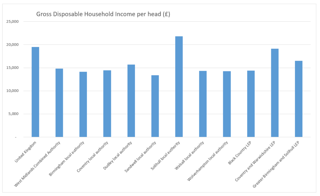 Bar chart that shows gross disposable household income per head in pounds