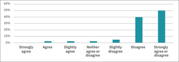 Figure 1 – Devolution decision makers' views on whether existing devolution arrangements provide sufficient powers and funding to city region Mayors and combined authorities (source: DevoConnect). Most people disagree that their is sufficient power locally.