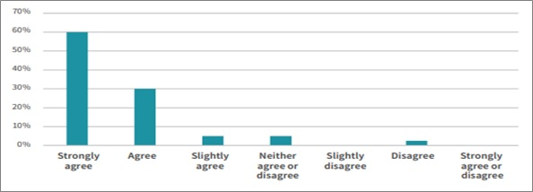Figure 2 – Devolution decision-makers' views on whether the Government's approach to English devolution should be more systematic/comprehensive (source: DevoConnect). Most people asked agreed that the approach should be more systematic / comprehensive.