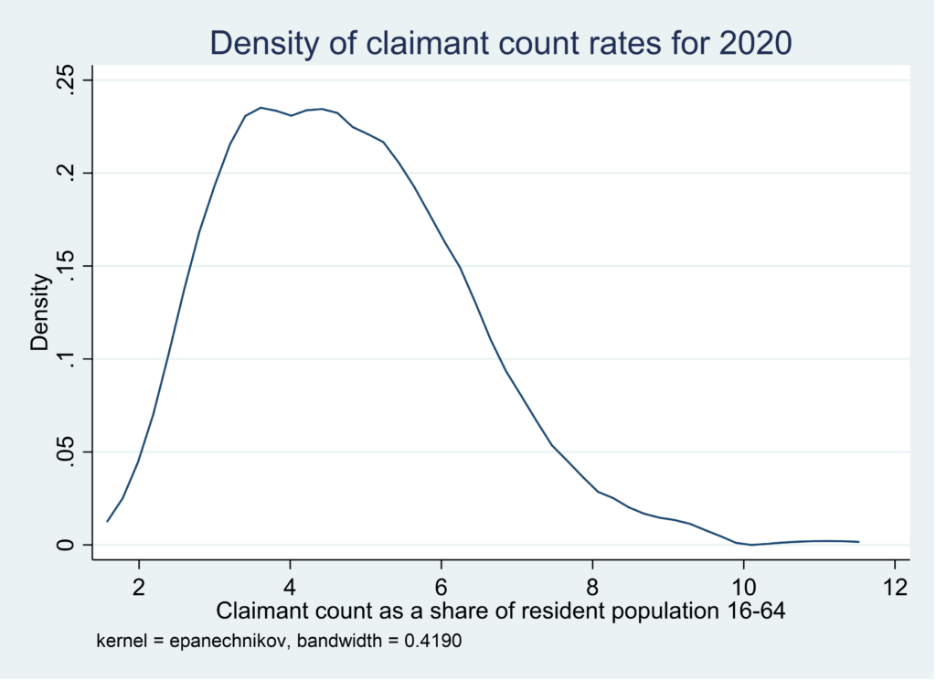 Kernel density graph showing the density of claimant count rates for 2020