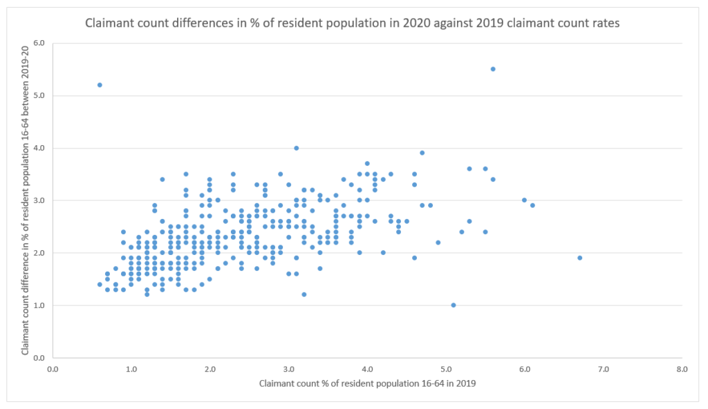 Scatterplot showing claimant count differences in % of resident population in 2020 against 2019 claimant count rates