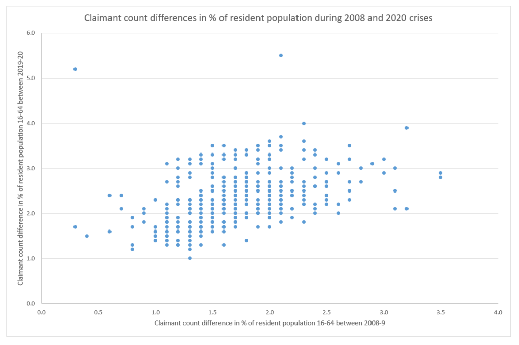 Scatterplot showing claimant count differences in % of resident population during 2008 and 2020 crises