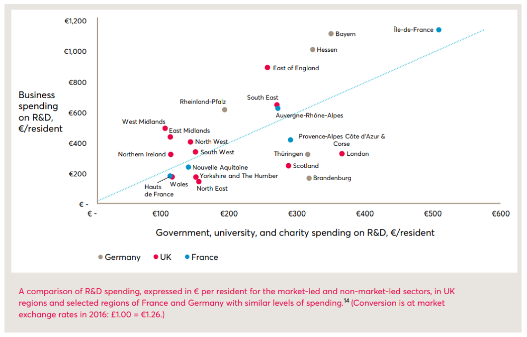 Figure 2: Spending on R&D in NUTS1 region of the UK compared with selected regions of France and Germany