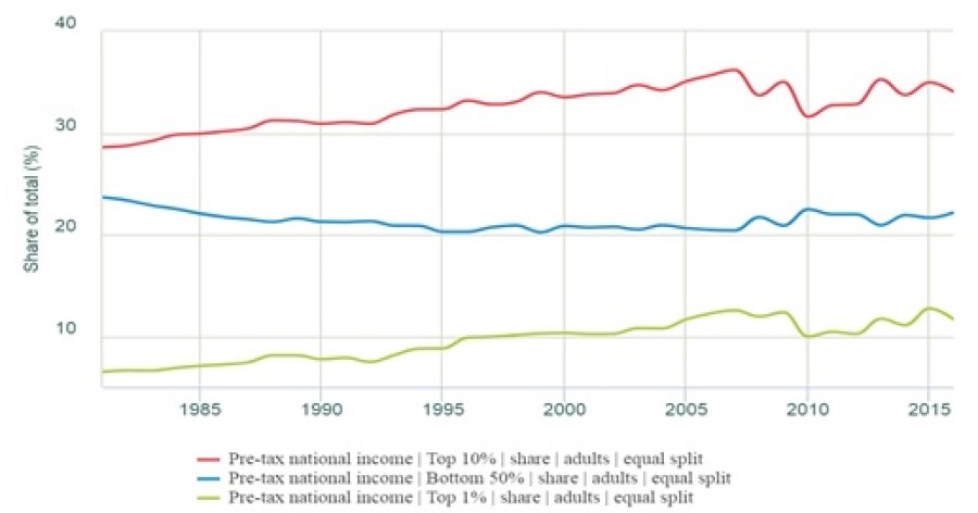 A graph showing how income has grown for the top 1% and 10% wealthiest people, whilst shrinking for the bottom 50%.