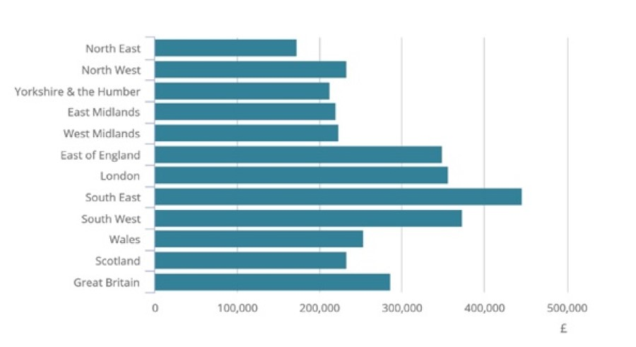 A bar chart showing median household wealth around the UK. It demonstrates large disparities in wealth between different regions.