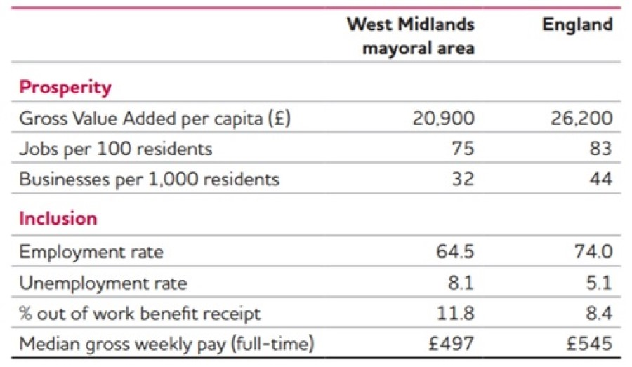 A table illustrating that the West Midlands has lower levels of prosperity and inclusion that the average in England.