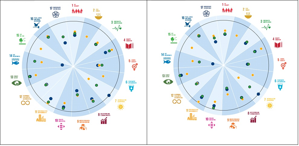 Comparison of the West Midlands with the North West of England and the North East of England for SDG achievement.