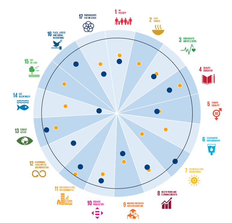 A figure showing the SDG targets that the West Midland is achieving in comparison with the UK as a whole.