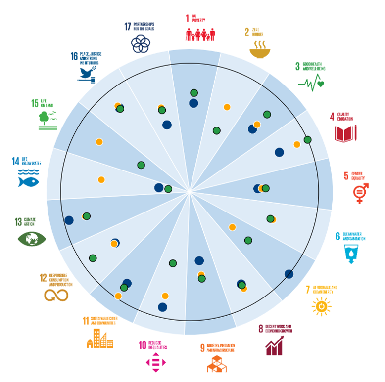 Comparison of Greater London, the West Midlands and the UK for SDG achievement