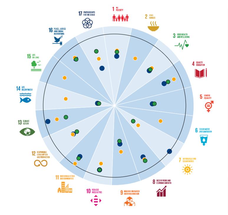 East Midlands Vs the West Midland for SDG achievement.