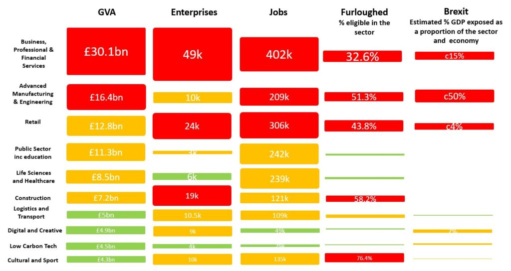 Business, Professional and Financial Services and Advanced Manufacturing and Engineering are especially at risk from Brexit and COVID-19. Retails follows closely behind.