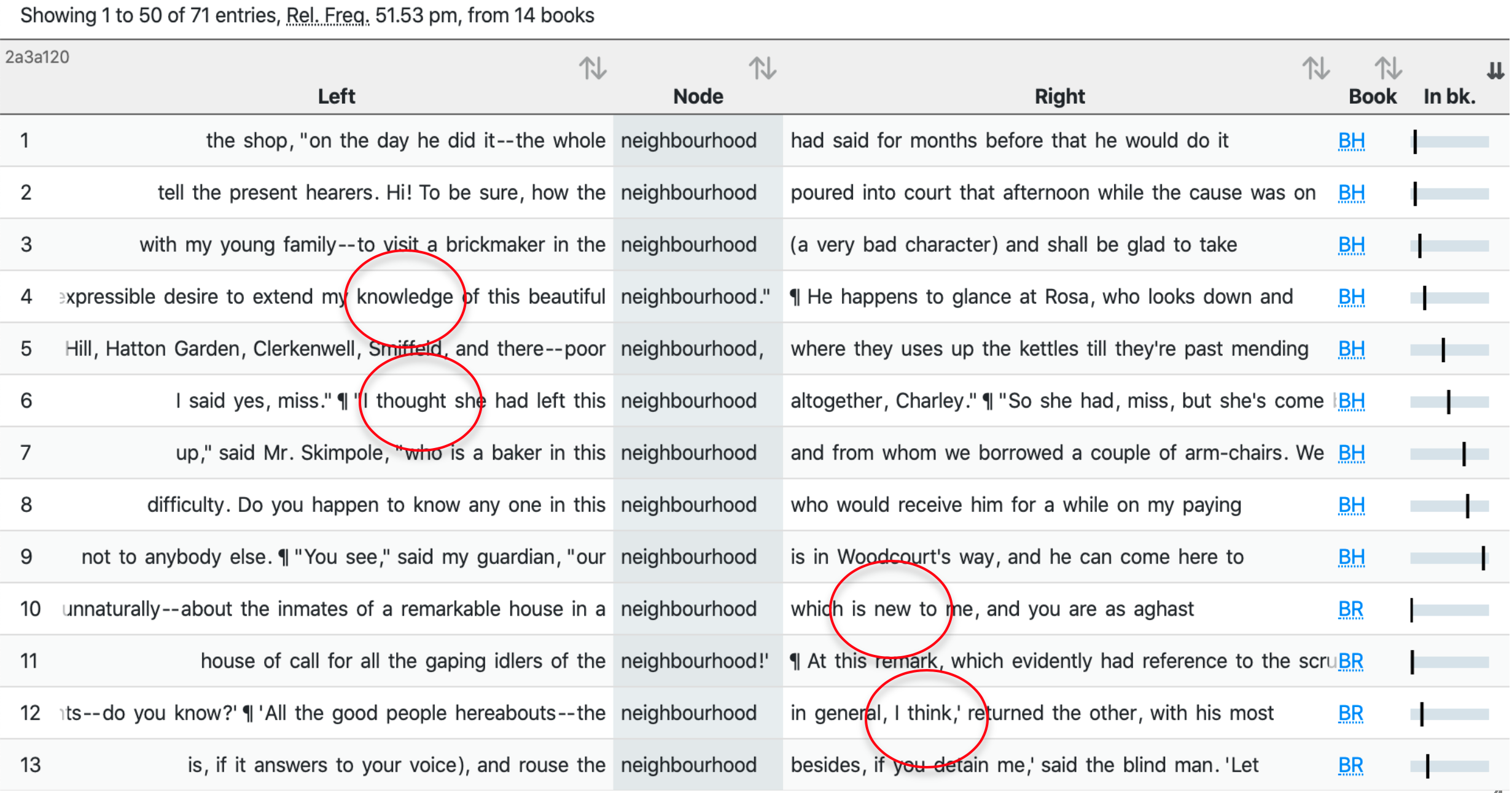 Sample of concordance lines for neighbourhood in the quotes subset of Dickens's Novels