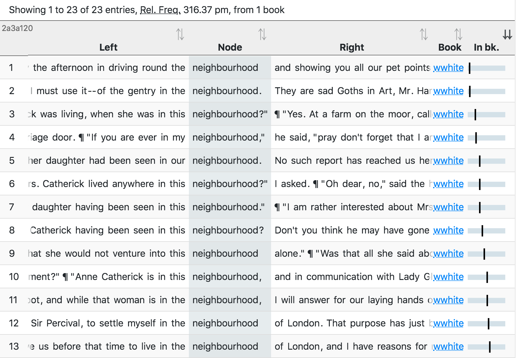 Sample of neighbourhood in the quotes subset of Wilkie Collins's Woman in White (13 out of 23 instances)