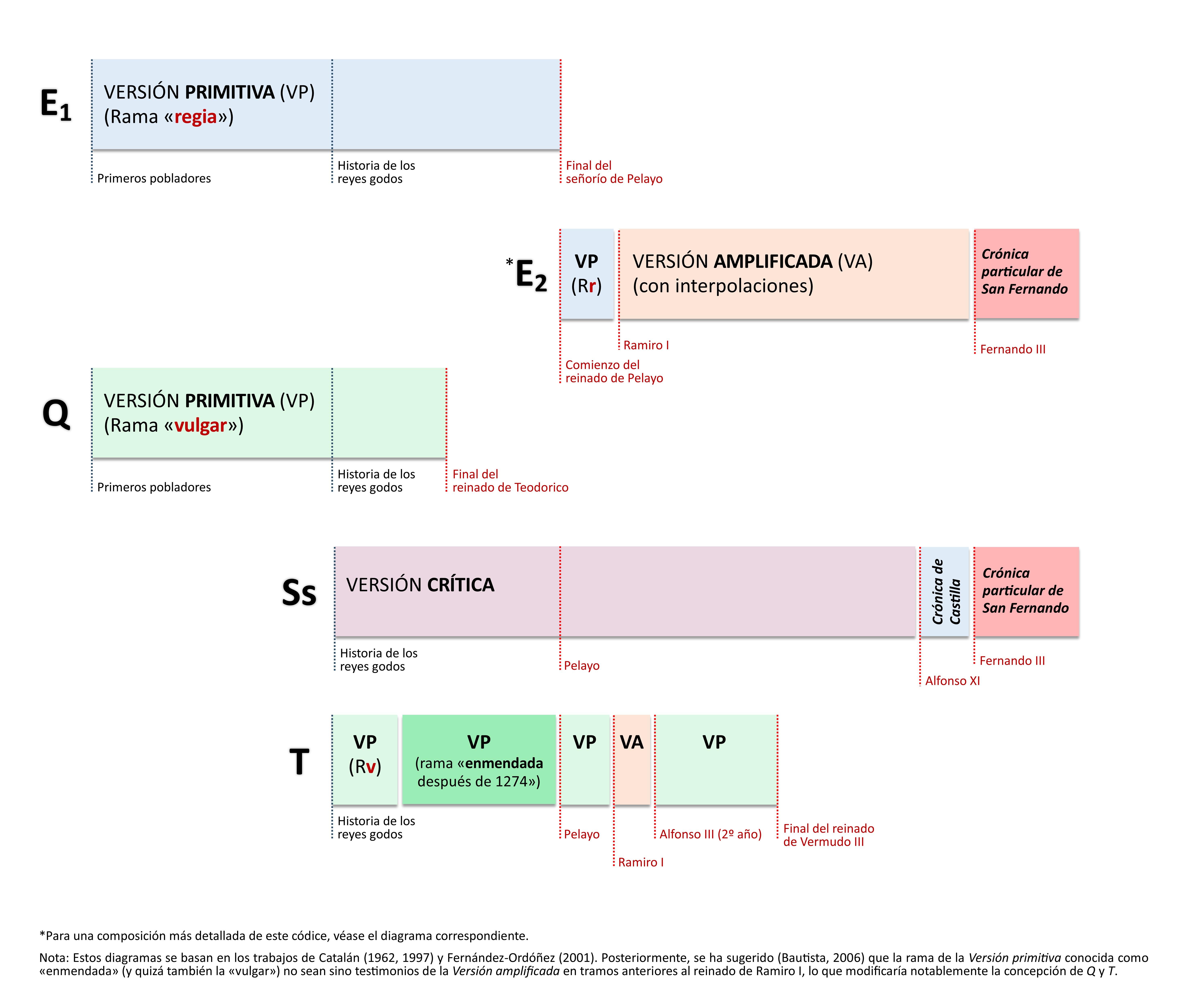 diagrama_comparativa-de-ejemplares