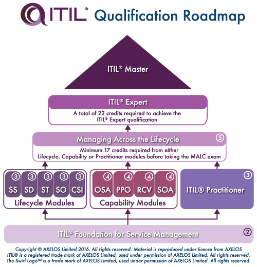 Richard Clayton And Ian Bowman Pass ITIL Service Strategy